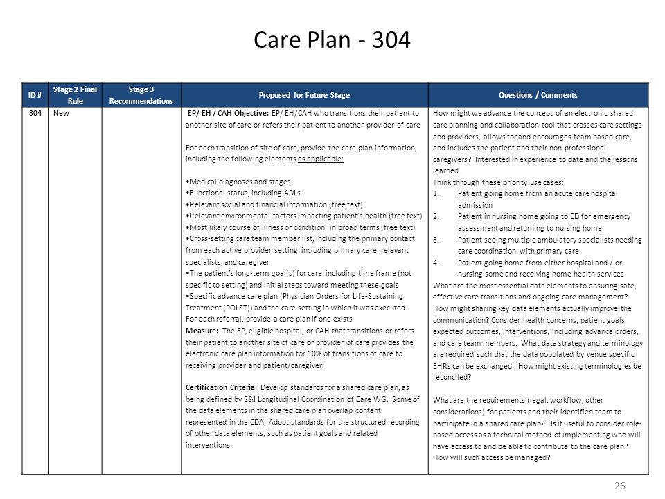 Care Plan - 304 26 ID # Stage 2 Final Rule Stage 3 Recommendations Proposed for Future StageQuestions / Comments 304New EP/ EH / CAH Objective: EP/ EH/CAH who transitions their patient to another site of care or refers their patient to another provider of care For each transition of site of care, provide the care plan information, including the following elements as applicable: Medical diagnoses and stages Functional status, including ADLs Relevant social and financial information (free text) Relevant environmental factors impacting patient's health (free text) Most likely course of illness or condition, in broad terms (free text) Cross-setting care team member list, including the primary contact from each active provider setting, including primary care, relevant specialists, and caregiver The patient's long-term goal(s) for care, including time frame (not specific to setting) and initial steps toward meeting these goals Specific advance care plan (Physician Orders for Life-Sustaining Treatment (POLST)) and the care setting in which it was executed.