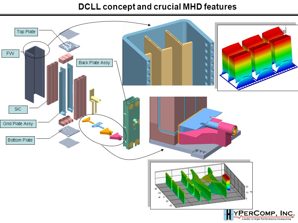 DCLL concept and crucial MHD features