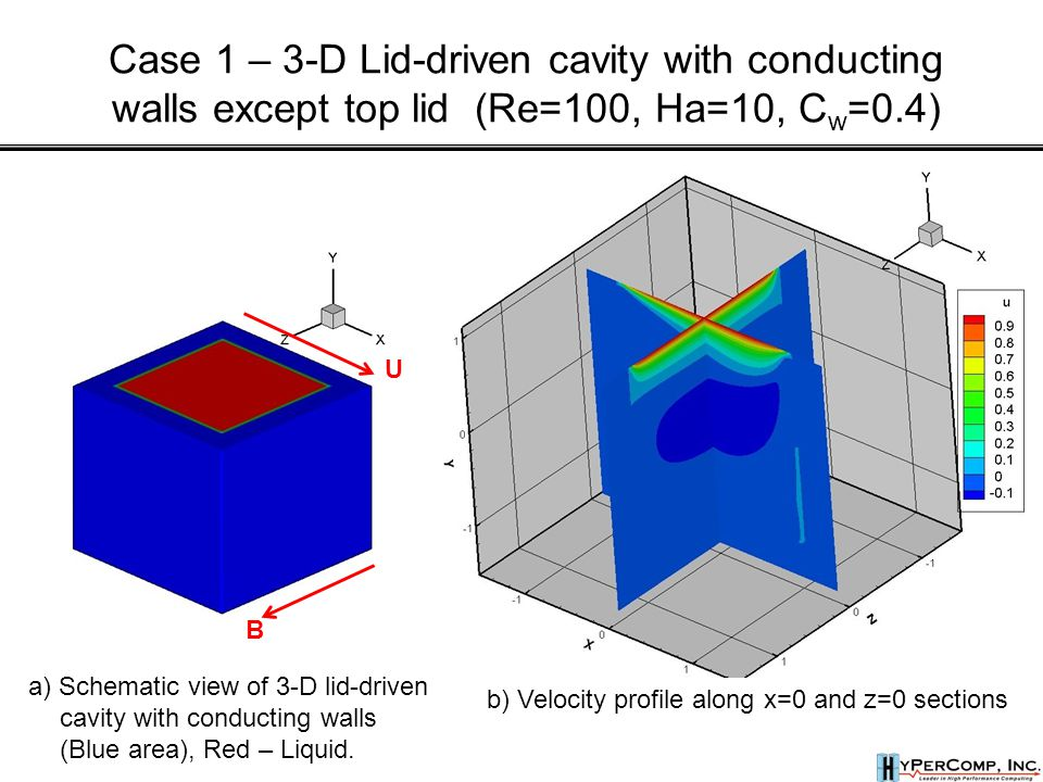 b) Velocity profile along x=0 and z=0 sections Case 1 – 3-D Lid-driven cavity with conducting walls except top lid (Re=100, Ha=10, C w =0.4) a) Schematic view of 3-D lid-driven cavity with conducting walls (Blue area), Red – Liquid.