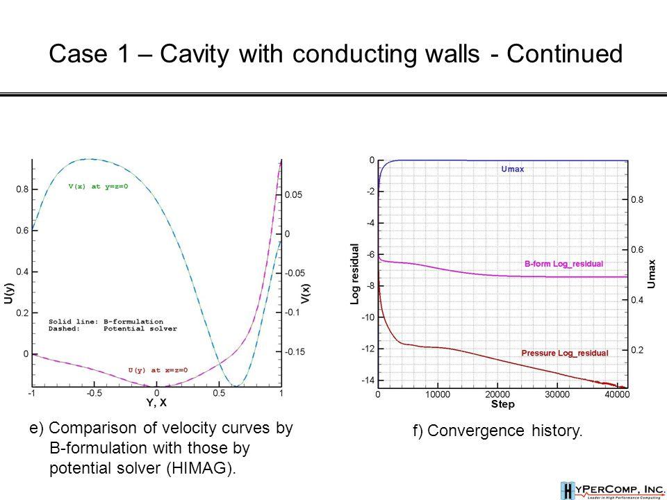 f) Convergence history.