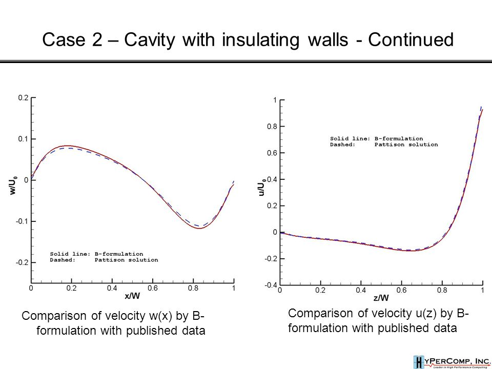 Comparison of velocity u(z) by B- formulation with published data Case 2 – Cavity with insulating walls - Continued Comparison of velocity w(x) by B- formulation with published data