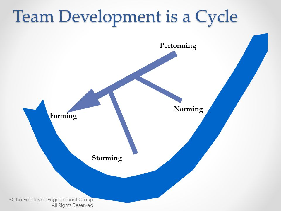 Forming Storming Norming Performing Team Development is a Cycle Team members Team leadership Goals/objectives Project © The Employee Engagement Group
