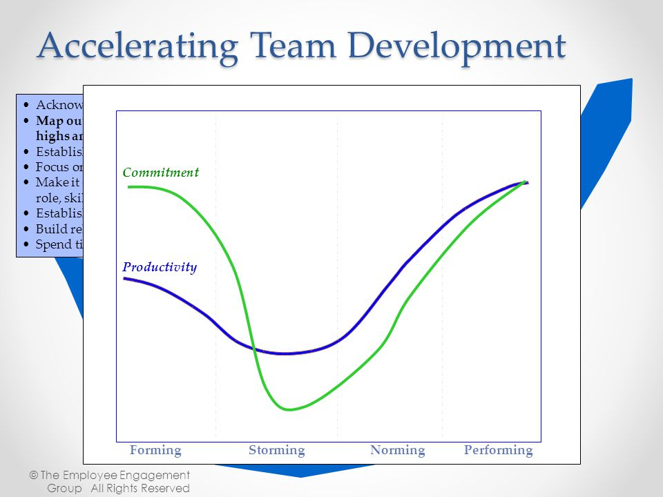 Acknowledge the situation Map out the journey of the team's life, what are the predictable highs and lows Establish the common purpose of the team Foc