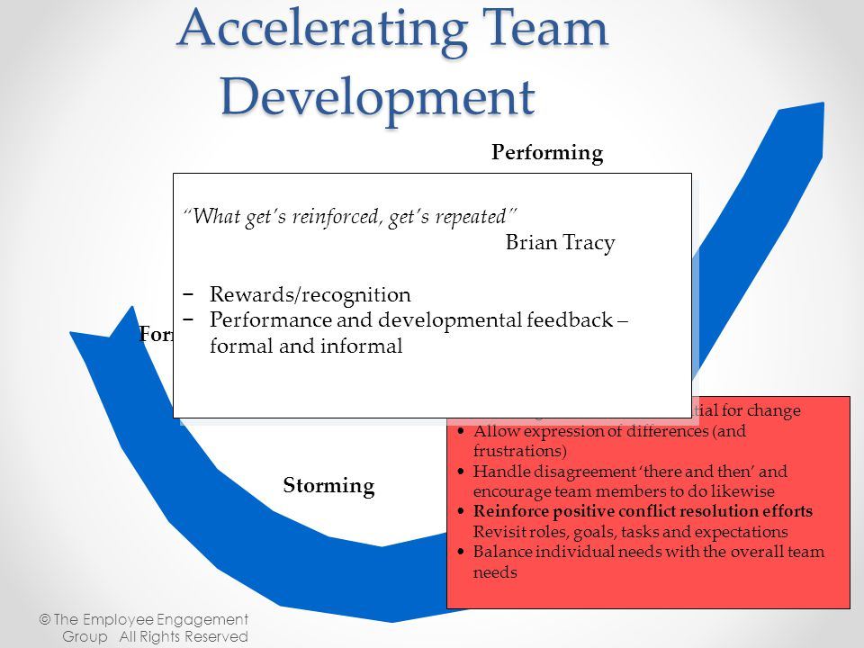 Accelerating Team Development Forming Storming Norming Performing Storming is natural and essential for change Allow expression of differences (and fr