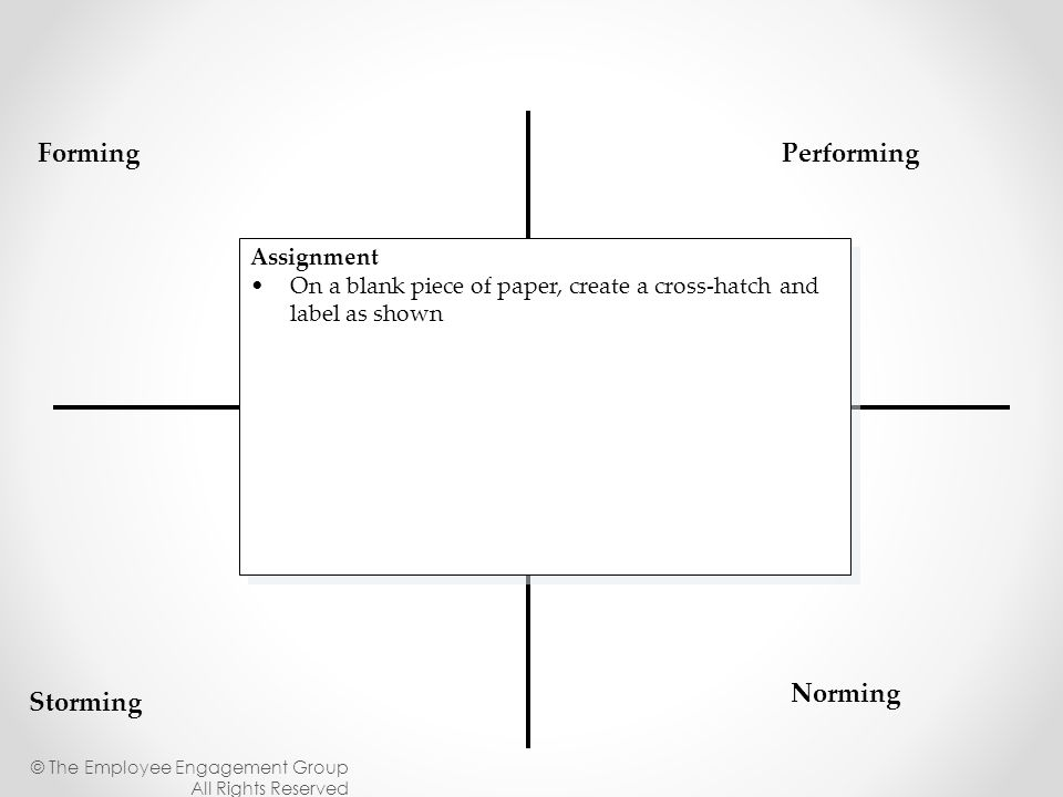 Forming Storming Norming Performing Assignment On a blank piece of paper, create a cross-hatch and label as shown Assignment On a blank piece of paper