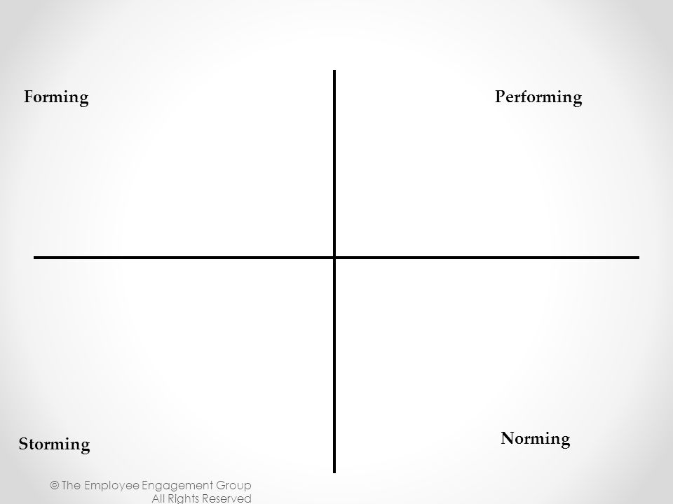 Forming Storming Norming Performing © The Employee Engagement Group All Rights Reserved