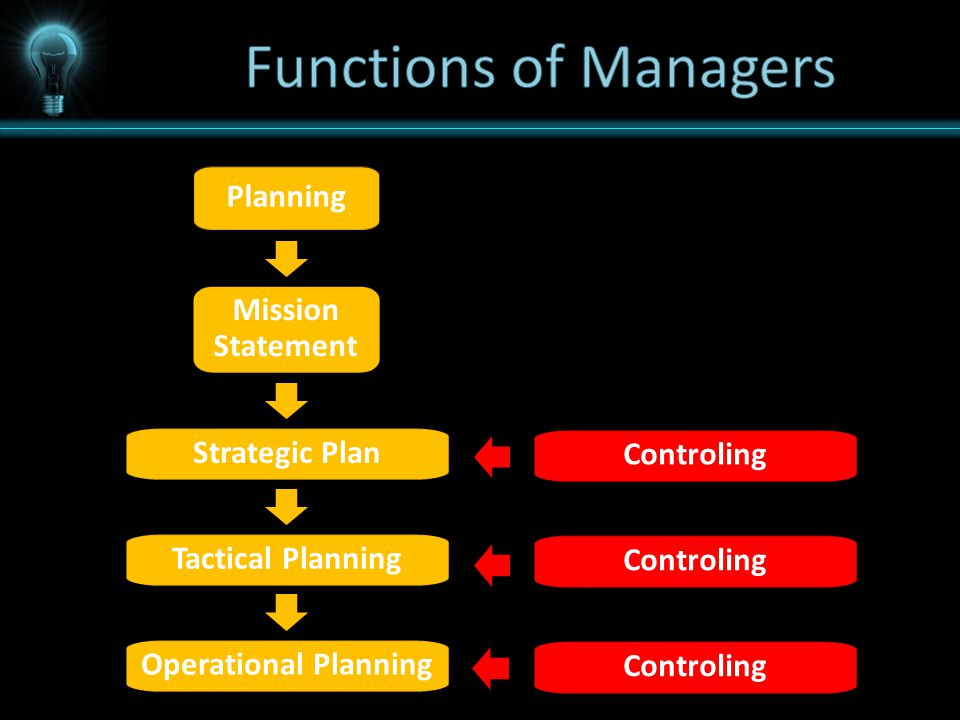 Planning Mission Statement Strategic Plan Tactical Planning Operational Planning Controling