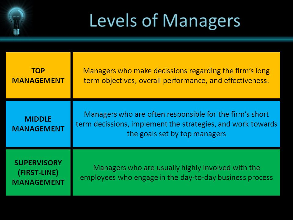 TOP MANAGEMENT MIDDLE MANAGEMENT SUPERVISORY (FIRST-LINE) MANAGEMENT Managers who make decissions regarding the firm's long term objectives, overall performance, and effectiveness.