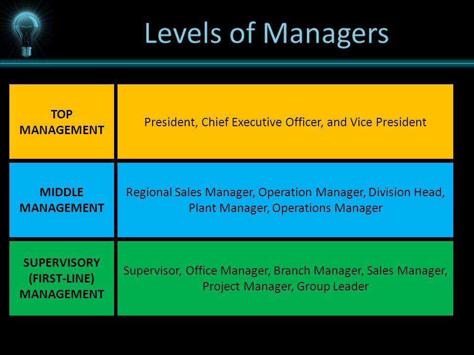 TOP MANAGEMENT MIDDLE MANAGEMENT SUPERVISORY (FIRST-LINE) MANAGEMENT President, Chief Executive Officer, and Vice President Regional Sales Manager, Operation Manager, Division Head, Plant Manager, Operations Manager Supervisor, Office Manager, Branch Manager, Sales Manager, Project Manager, Group Leader