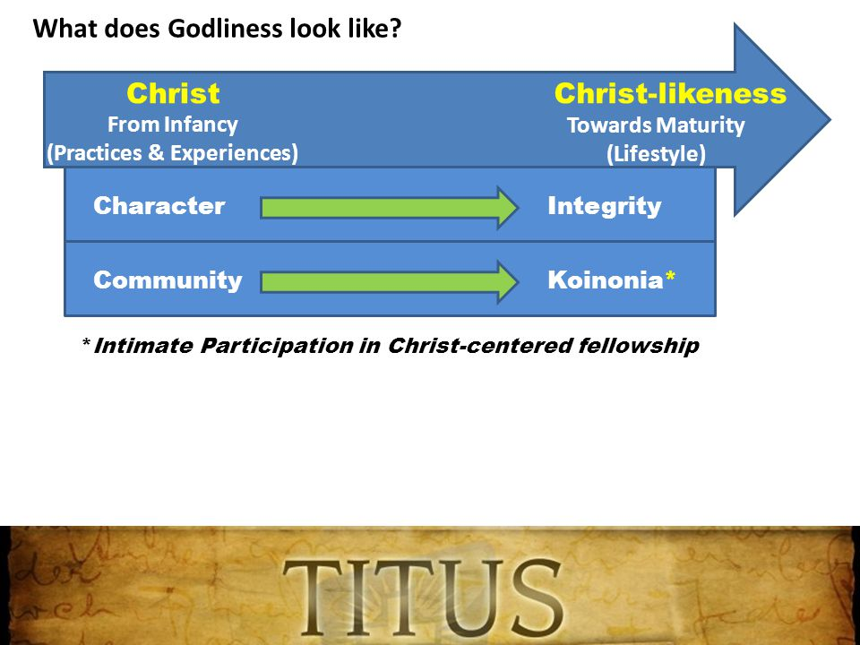 ChristChrist-likeness From Infancy (Practices & Experiences) Towards Maturity (Lifestyle) CharacterIntegrity Community *Intimate Participation in Christ-centered fellowship Koinonia* What does Godliness look like