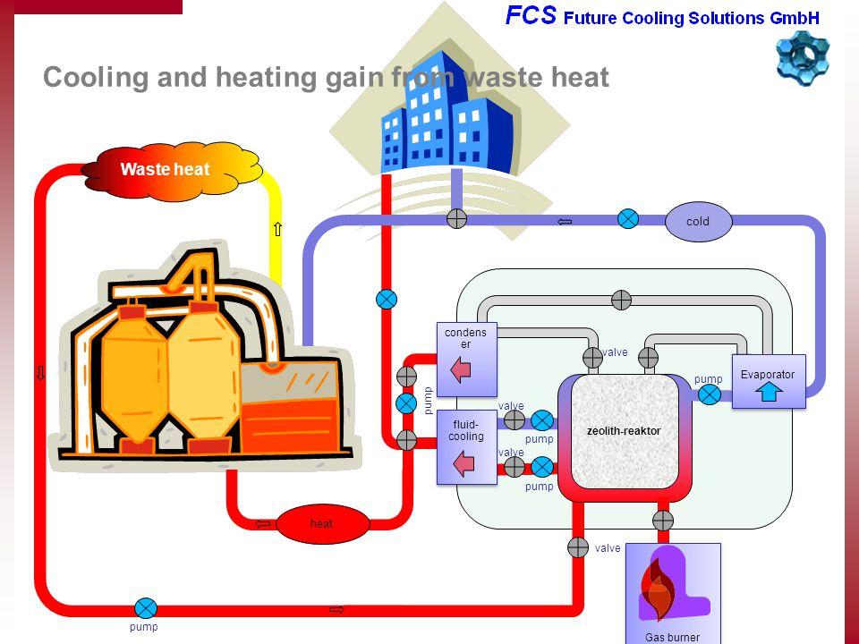 pump zeolith-reaktor condens er pump Evaporator valve fluid- cooling fluid- cooling pump cold Waste heat valve pump valve heat pump Cooling and heating gain from waste heat Gas burner