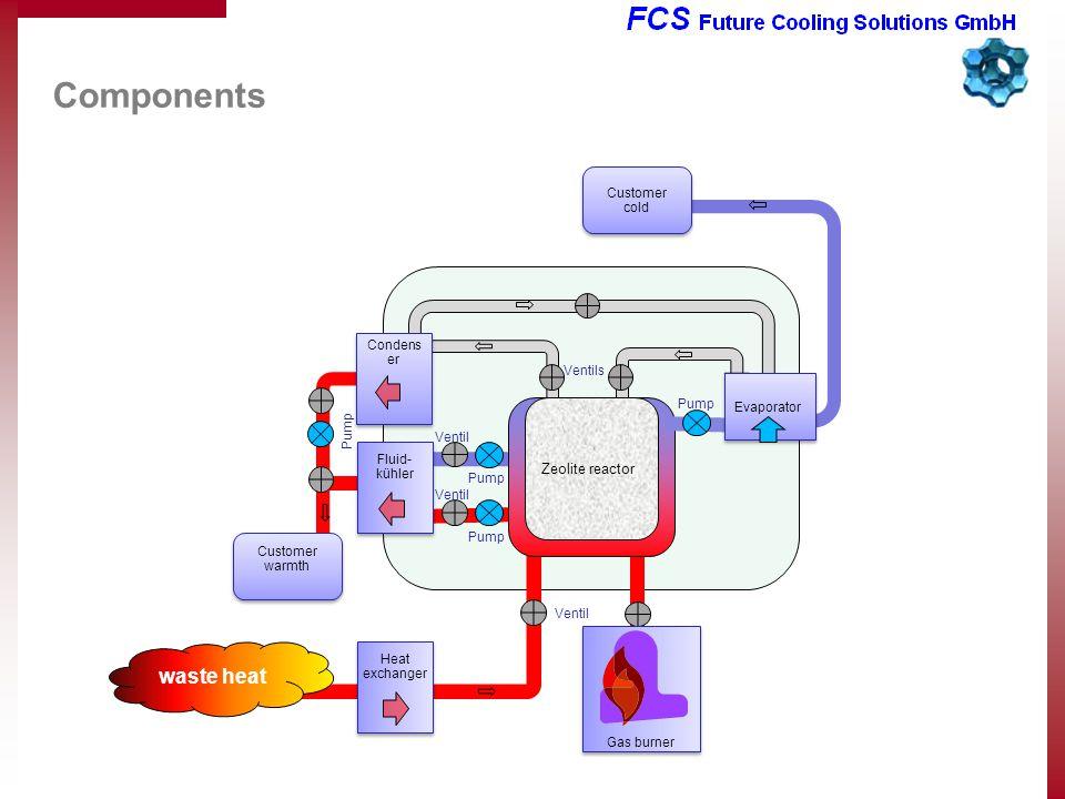 Components Pump Zeolite reactor Condens er Pump Evaporator Ventils Ventil Fluid- kühler Fluid- kühler Pump waste heat Ventil Pump Ventil Heat exchanger Customer cold Customer warmth Gas burner