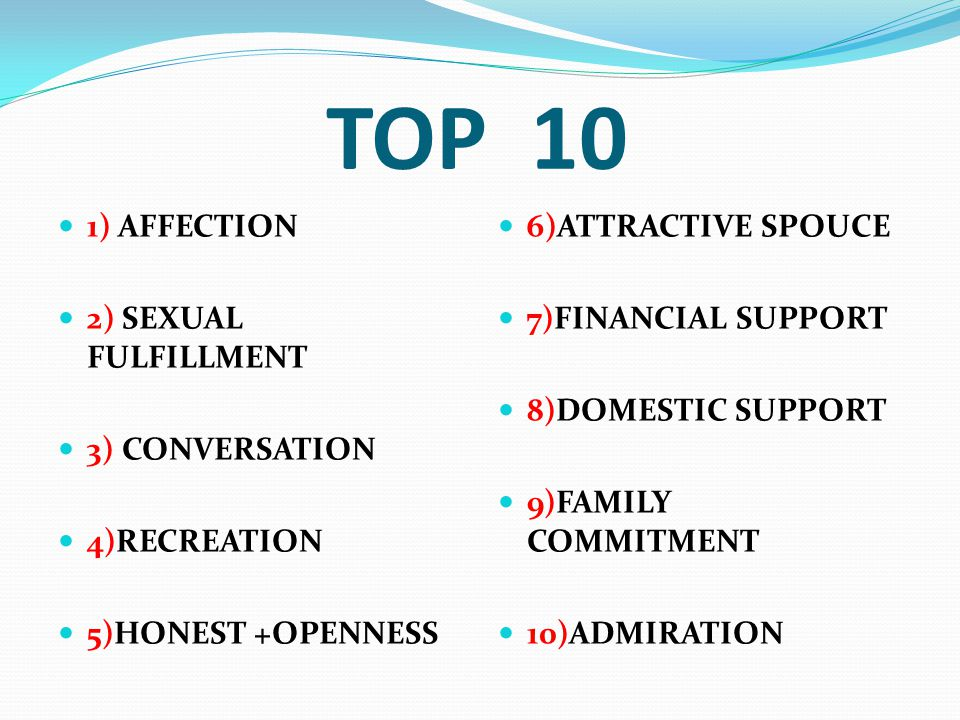 TOP 10 1) AFFECTION 2) SEXUAL FULFILLMENT 3) CONVERSATION 4)RECREATION 5)HONEST +OPENNESS 6)ATTRACTIVE SPOUCE 7)FINANCIAL SUPPORT 8)DOMESTIC SUPPORT 9)FAMILY COMMITMENT 10)ADMIRATION