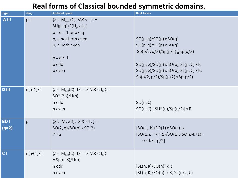 Real forms of Classical bounded symmetric domains.