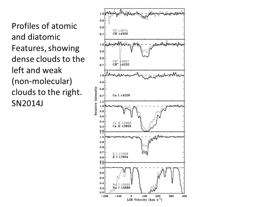 Profiles of atomic and diatomic Features, showing dense clouds to the left and weak (non-molecular) clouds to the right.