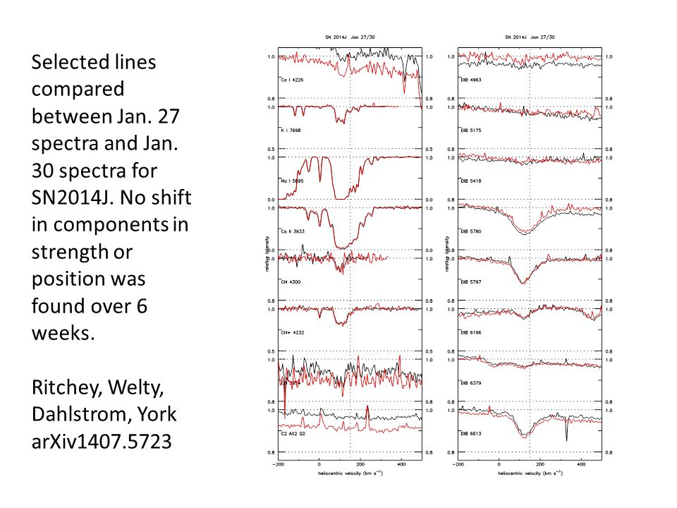 Selected lines compared between Jan. 27 spectra and Jan.