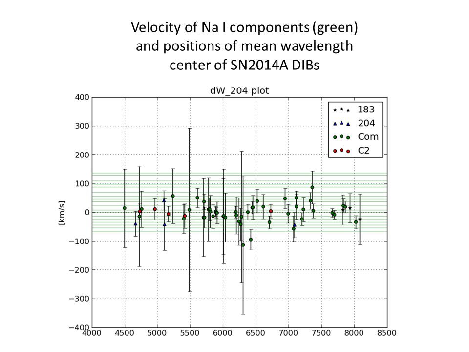 Velocity of Na I components (green) and positions of mean wavelength center of SN2014A DIBs