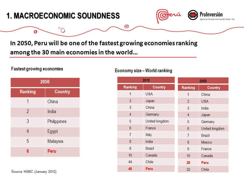 1.MACROECONOMICSOUNDNESS 1.MACROECONOMIC SOUNDNESS In 2050, Peru will be one of the fastest growing economies ranking among the 30 main economies in the world… Fastest growing economies Economy size – World ranking 2010 RankingCountry 1USA 2Japan 3China 4Germany 5United kingdom 6France 7Italy 8India 9Brazil 10Canada 44Chile 46Peru 2050 RankingCountry 1China 2USA 3India 4Japan 5Germany 6United kingdom 7Brazil 8Mexico 9France 10Canada 26Peru 32Chile 2050 RankingCountry 1China 2India 3Philippines 4Egypt 5Malaysia 6Peru Source: HSBC (January 2012)