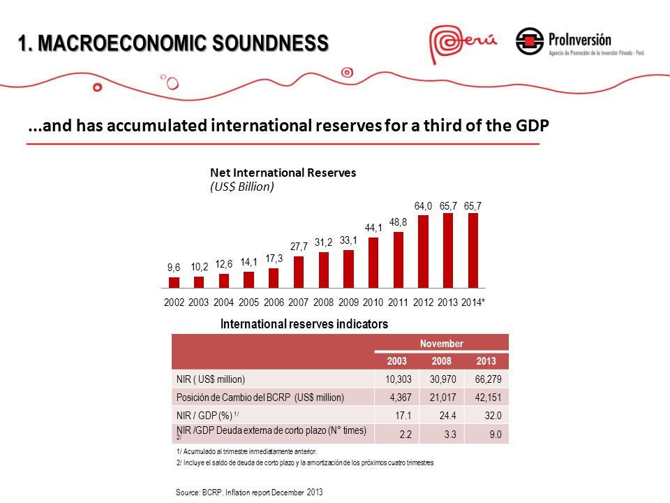 1.MACROECONOMICSOUNDNESS 1.MACROECONOMIC SOUNDNESS Net International Reserves (US$ Billion)...and has accumulated international reserves for a third of the GDP November 200320082013 NIR ( US$ million)10,30330,97066,279 Posición de Cambio del BCRP (US$ million) 4,36721,01742,151 NIR / GDP (%) 1/ 17.124.432.0 NIR /GDP Deuda externa de corto plazo (N° times) 2/ 2.23.39.0 1/ Acumulado al trimestre inmediatamente anterior.