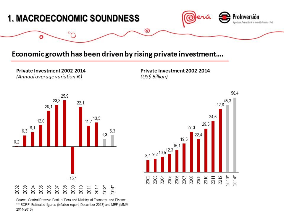 ESTABILIDAD MACROECONÓMICA Source: Central Reserve Bank of Peru and Ministry of Economy and Finance * * BCRP Estimated figures (inflation report, December 2013) and MEF (MMM 2014-2016) 1.MACROECONOMIC STABILITY 1.MACROECONOMICSOUNDNESS 1.MACROECONOMIC SOUNDNESS Economic growth has been driven by rising private investment….
