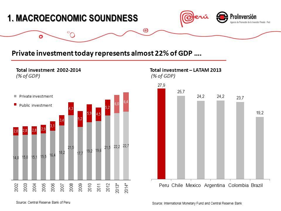 ESTABILIDAD MACROECONÓMICA 1.MACROECONOMIC STABILITY Investment announcement 2014-2015 reach US$ 29 million Private Investment projects 2014-2015 (US$ million ) Source: BCRP.