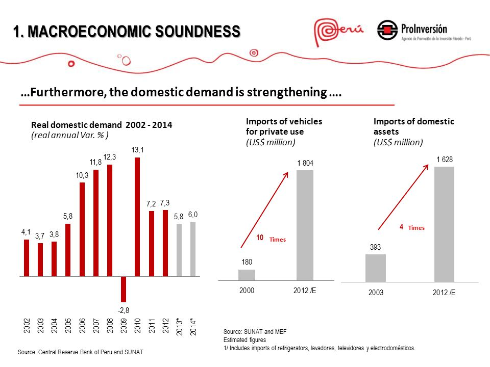 …generating an increase in consumer markets 1.MACROECONOMICSOUNDNESS 1.
