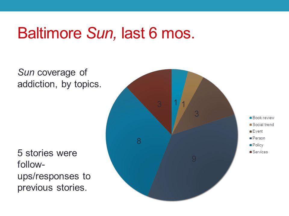 Baltimore Sun, last 6 mos. Sun coverage of addiction, by topics.