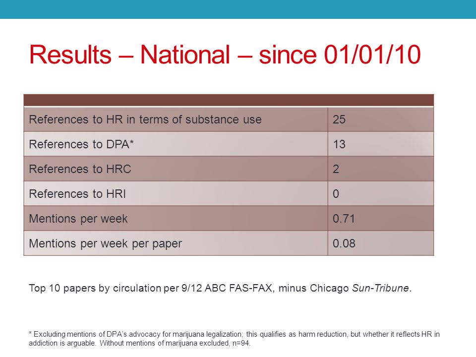 Results – National – since 01/01/10 * Excluding mentions of DPA's advocacy for marijuana legalization; this qualifies as harm reduction, but whether it reflects HR in addiction is arguable.