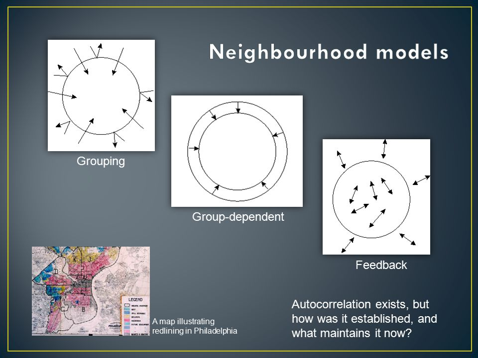 Grouping Group-dependent Feedback A map illustrating redlining in Philadelphia Autocorrelation exists, but how was it established, and what maintains it now?