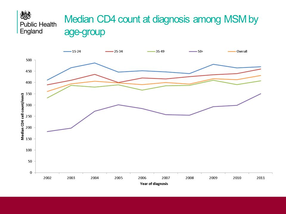Median CD4 count at diagnosis among MSM by age-group