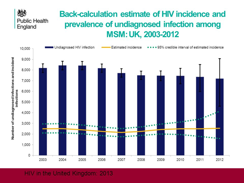 HIV in the United Kingdom: 2013 Back-calculation estimate of HIV incidence and prevalence of undiagnosed infection among MSM: UK, 2003-2012