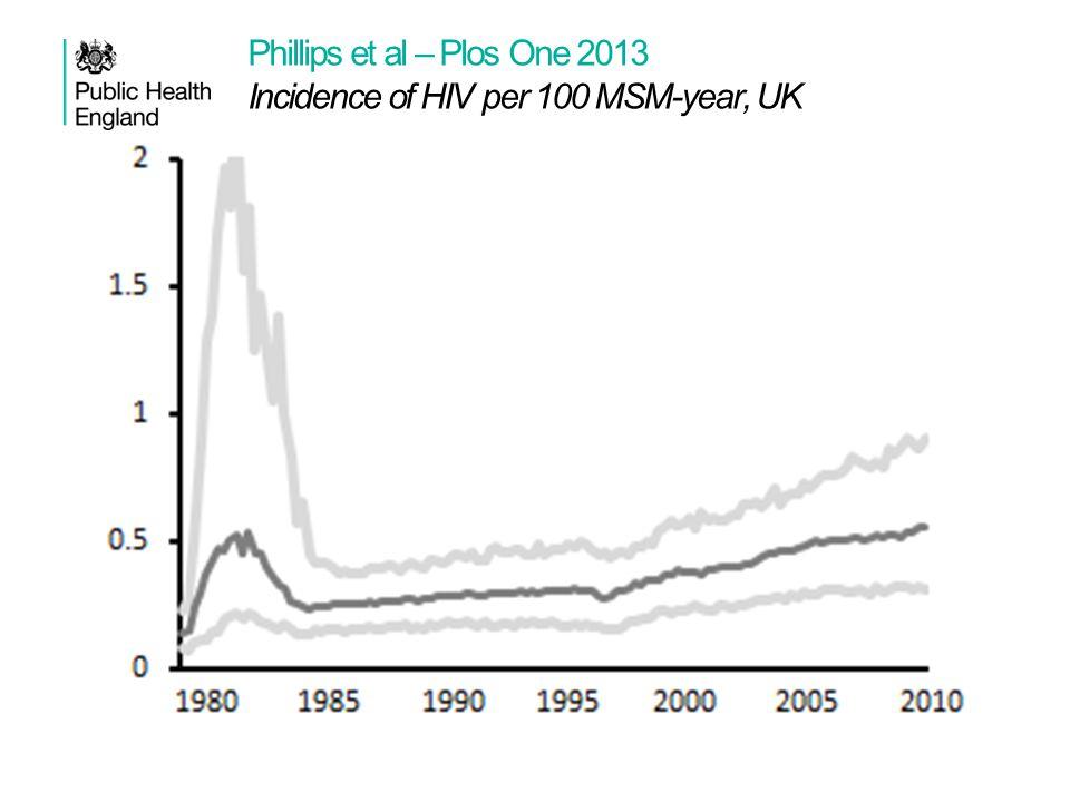 Phillips et al – Plos One 2013 Incidence of HIV per 100 MSM-year, UK