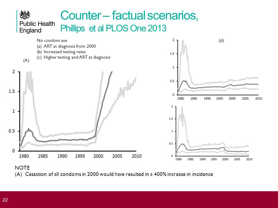 Counter – factual scenarios, Phillips et al PLOS One 2013 No condom use (a)ART at diagnosis from 2000 (b)Increased testing rates (c)Higher testing and ART at diagnosis (A) (d) NOTE (A)Cessation of all condoms in 2000 would have resulted in a 400% increase in incidence 22