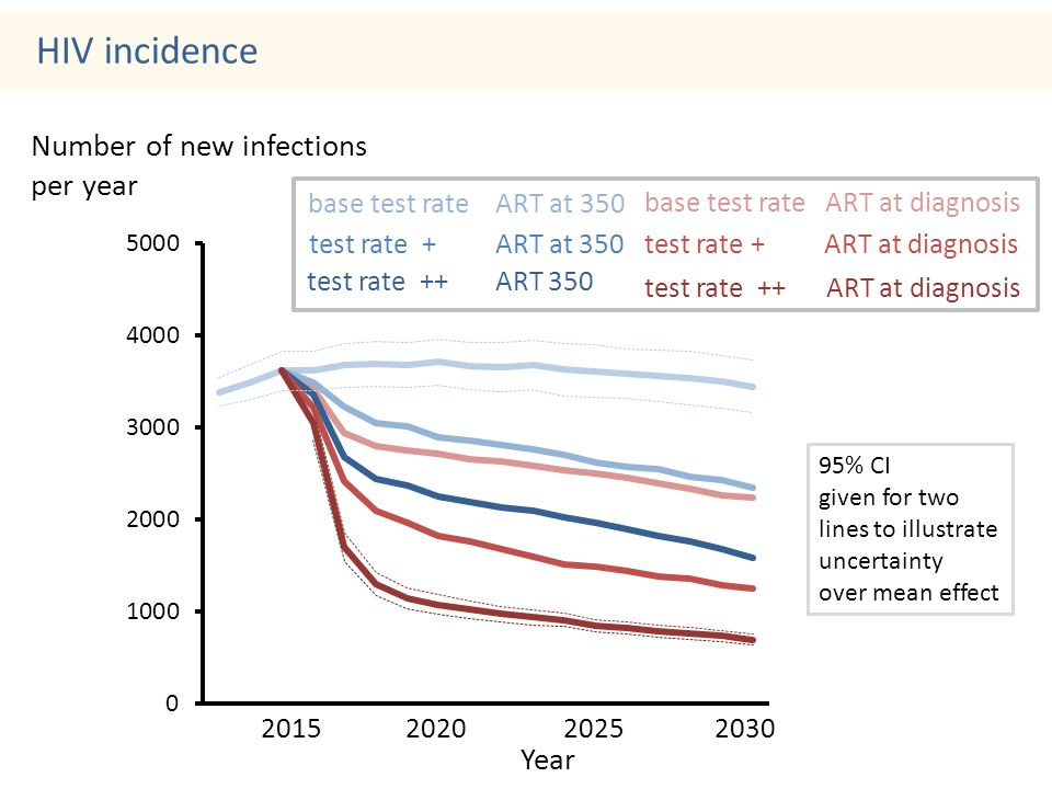 Number of new infections per year 2015 2020 2025 2030 Year HIV incidence test rate ++ ART 350 base test rate ART at diagnosis test rate + ART at diagnosis test rate ++ ART at diagnosis test rate + ART at 350 base test rate ART at 350 95% CI given for two lines to illustrate uncertainty over mean effect