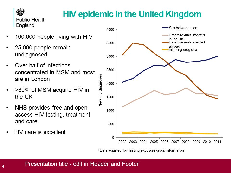 HIV epidemic in the United Kingdom 100,000 people living with HIV 25,000 people remain undiagnosed Over half of infections concentrated in MSM and most are in London >80% of MSM acquire HIV in the UK NHS provides free and open access HIV testing, treatment and care HIV care is excellent 4 Presentation title - edit in Header and Footer