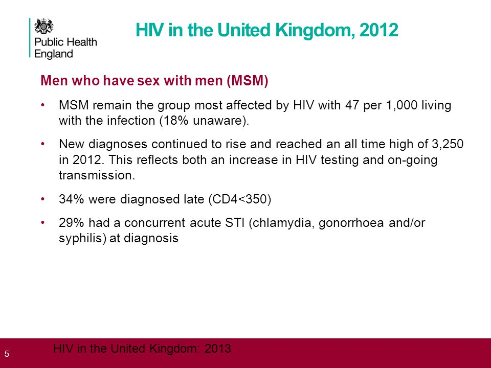 5 HIV in the United Kingdom: 2013 Men who have sex with men (MSM) MSM remain the group most affected by HIV with 47 per 1,000 living with the infection (18% unaware).