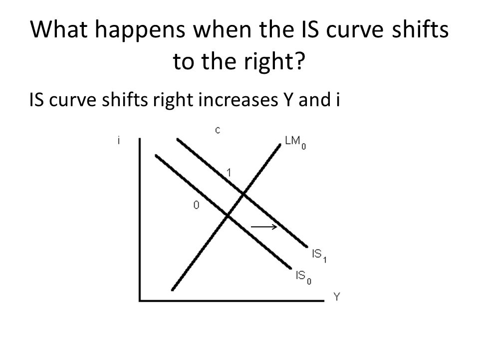 What happens when the IS curve shifts to the right? IS curve shifts right increases Y and i