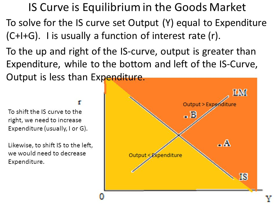 IS Curve is Equilibrium in the Goods Market To solve for the IS curve set Output (Y) equal to Expenditure (C+I+G). I is usually a function of interest