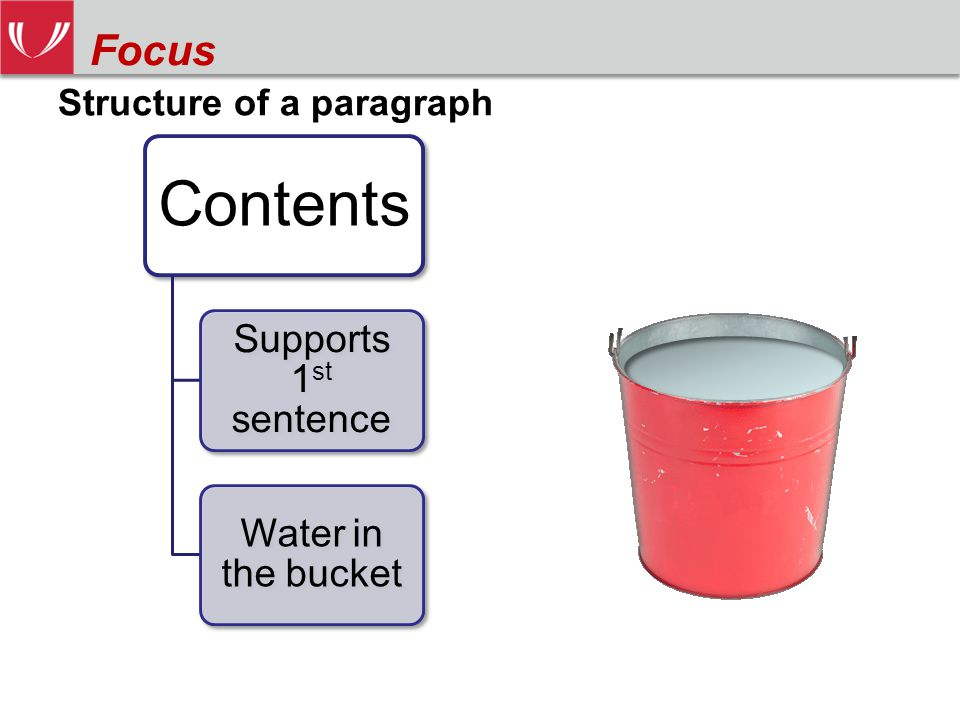 Structure of a paragraph Contents Supports 1 st sentence Water in the bucket Focus