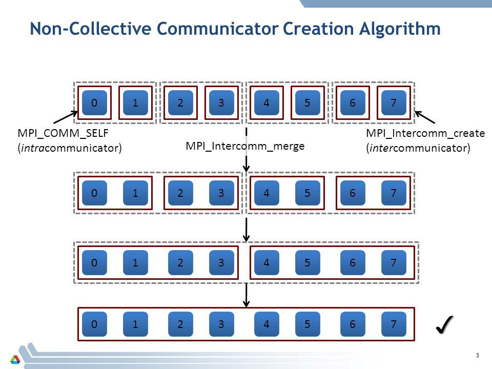 Non-Collective Communicator Creation Algorithm 3 MPI_COMM_SELF (intracommunicator) MPI_Intercomm_create (intercommunicator) MPI_Intercomm_merge ✓ 01234567 01234567 01234567 01234567
