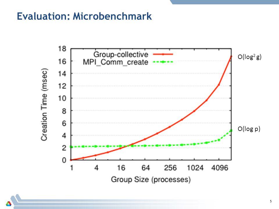 Evaluation: Microbenchmark 5 O(log 2 g) O(log p)