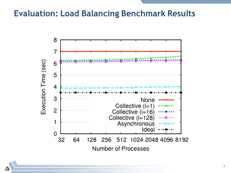 Evaluation: Load Balancing Benchmark Results 7