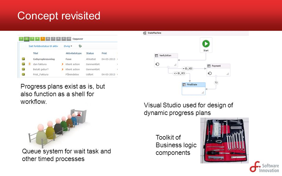 Concept revisited Progress plans exist as is, but also function as a shell for workflow.