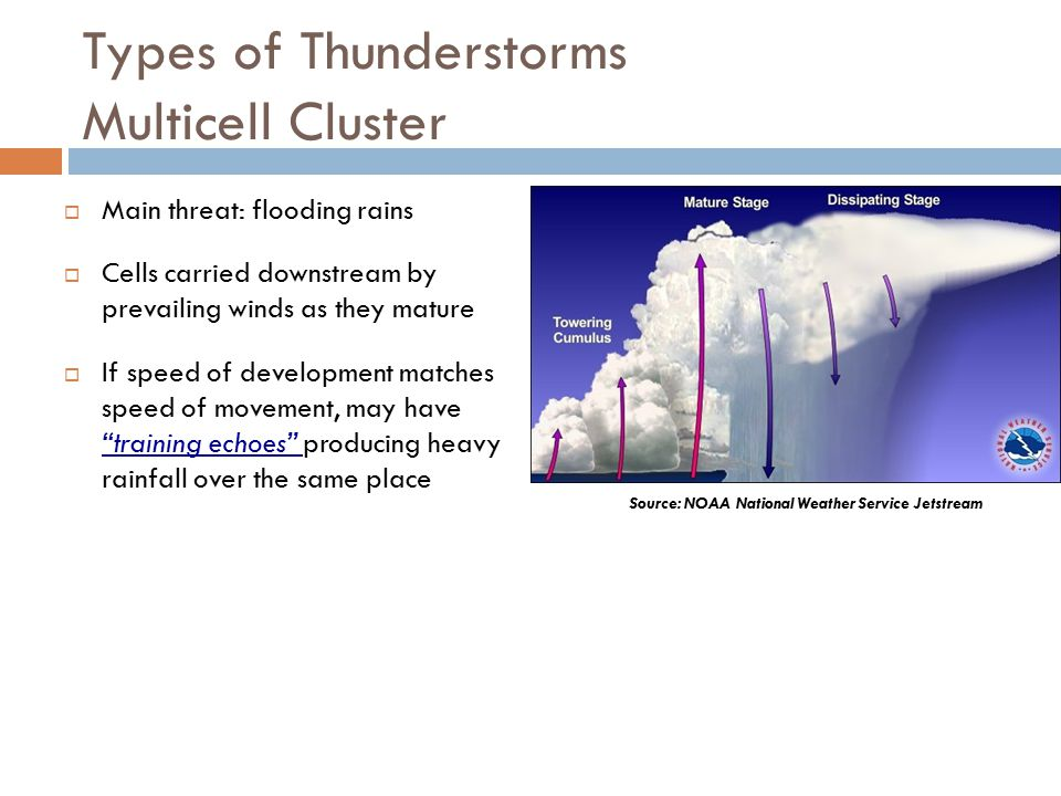 Types of Thunderstorms Multicell Cluster  Main threat: flooding rains  Cells carried downstream by prevailing winds as they mature  If speed of development matches speed of movement, may have training echoes producing heavy rainfall over the same place Source: NOAA National Weather Service Jetstream