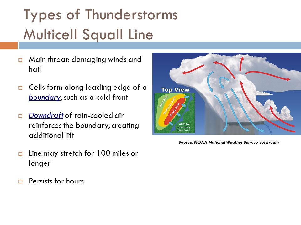 Types of Thunderstorms Multicell Squall Line  Main threat: damaging winds and hail  Cells form along leading edge of a boundary, such as a cold front  Downdraft of rain-cooled air reinforces the boundary, creating additional lift  Line may stretch for 100 miles or longer  Persists for hours Source: NOAA National Weather Service Jetstream