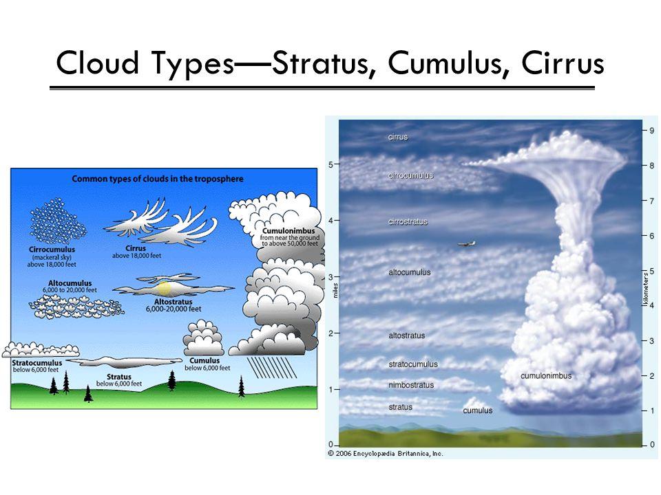Cloud Types—Stratus, Cumulus, Cirrus