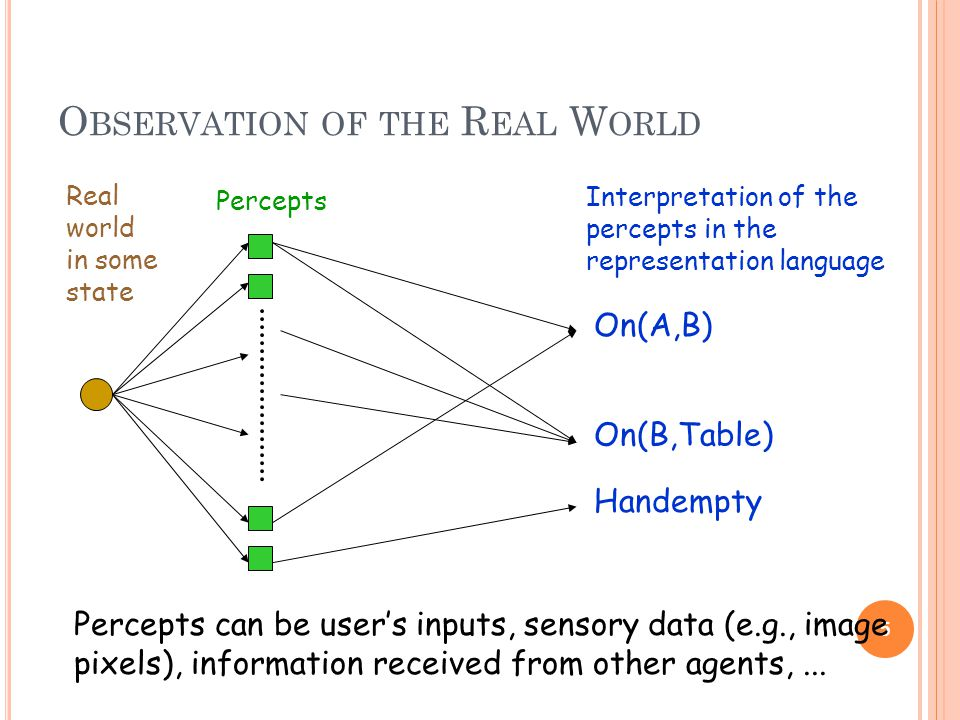 O BSERVATION OF THE R EAL W ORLD 5 Real world in some state Percepts On(A,B) On(B,Table) Handempty Interpretation of the percepts in the representation language Percepts can be user's inputs, sensory data (e.g., image pixels), information received from other agents,...