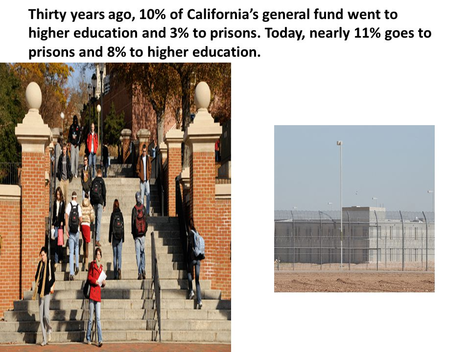 Thirty years ago, 10% of California's general fund went to higher education and 3% to prisons.