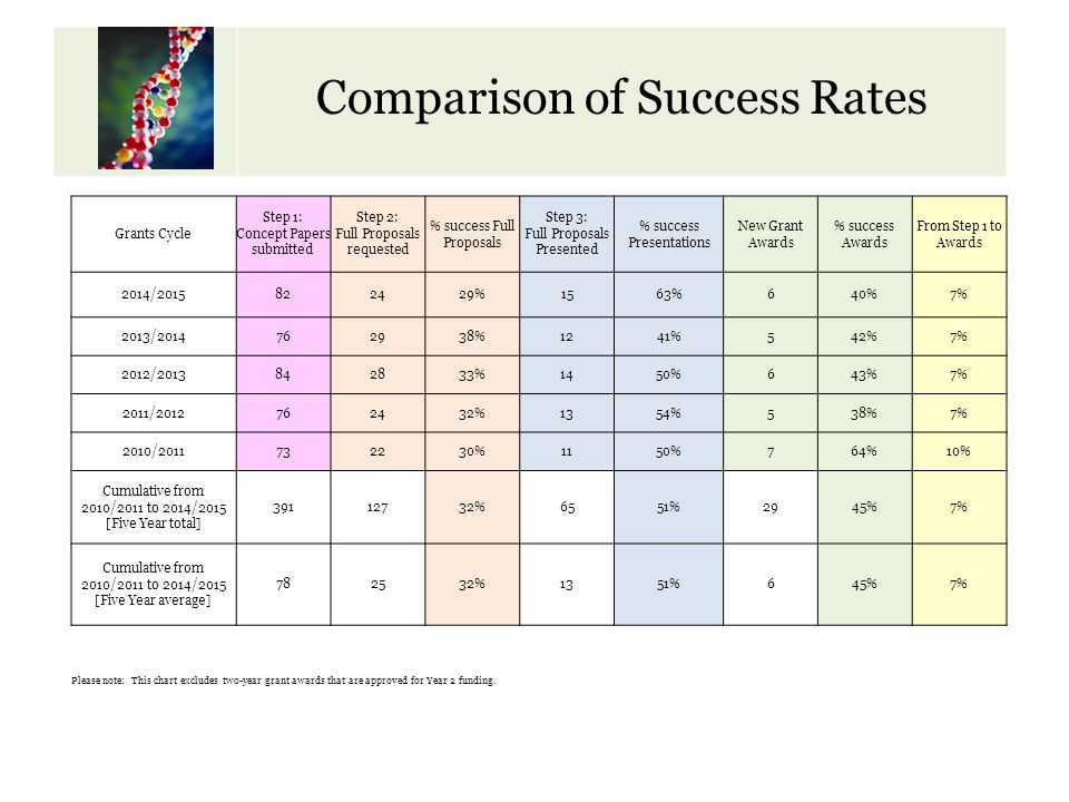 Calendar of Key Dates Comparison of Success Rates Grants Cycle Step 1: Concept Papers submitted Step 2: Full Proposals requested % success Full Propos