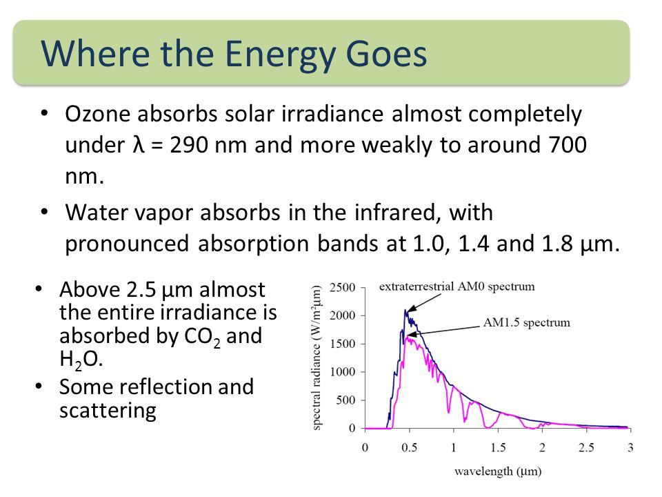 Where the Energy Goes Ozone absorbs solar irradiance almost completely under λ = 290 nm and more weakly to around 700 nm.